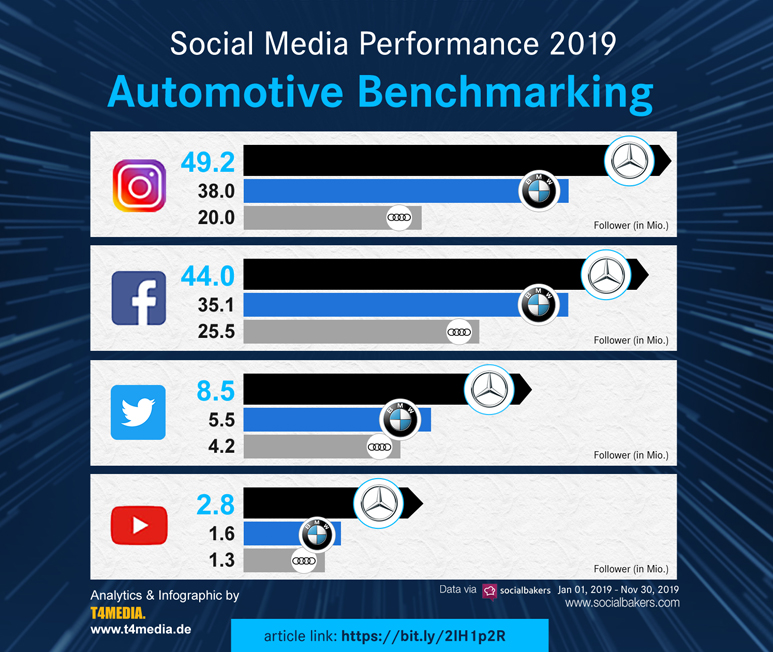 automotive-benchmarking-in-social-media-made-by-t4media