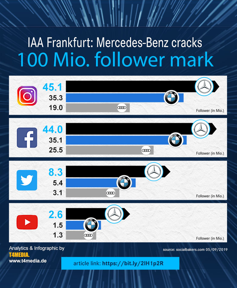 IAA 2019 Social Media Update from T4MEDIA for Mercedes-Benz.