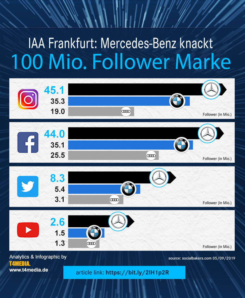 IAA 2019 Social Media Update von T4MEDIA für Mercedes-Benz.